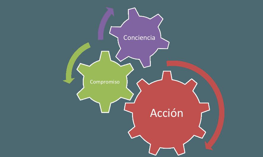 coaching ejecutivo de Psicopartner