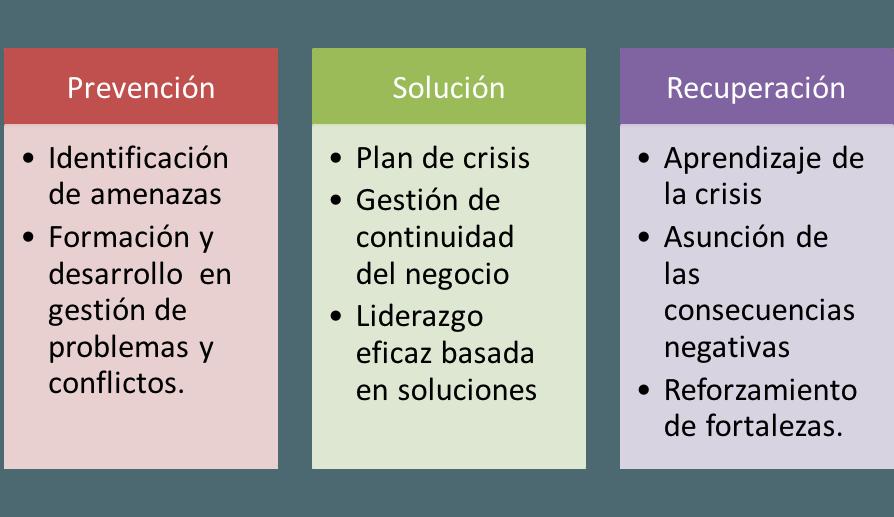 resiliencia organizacional factor clave para supervivencia de la empresa