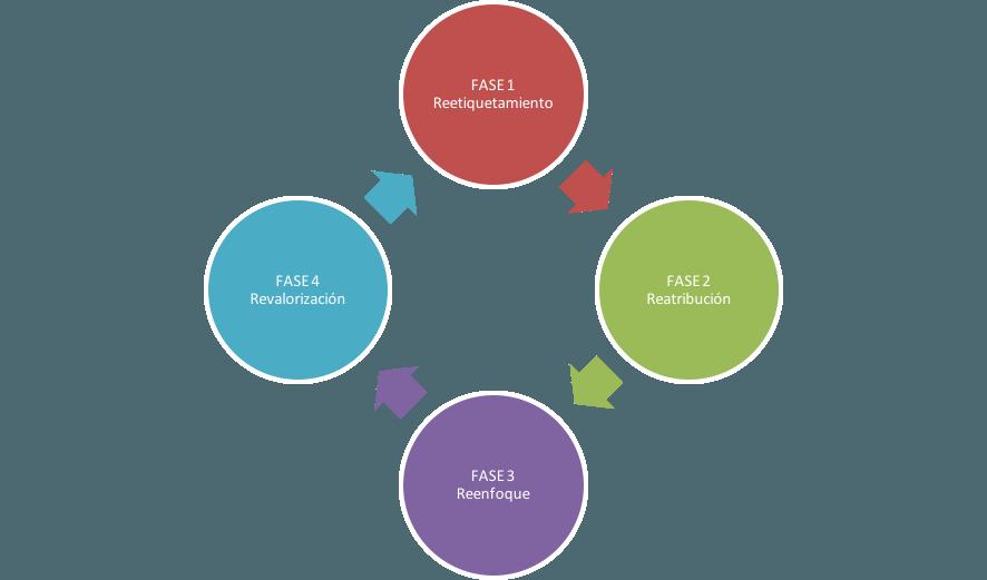fases de gestión del cambio a nivel empresarial