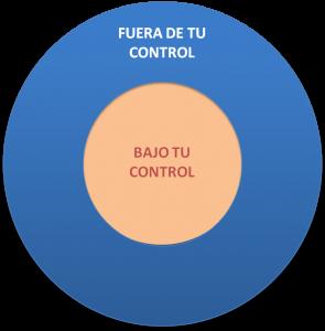 Círculo del control